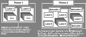 Affiniteitdiagram - voorbeeld