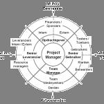 Belangendiagram - voorbeeld