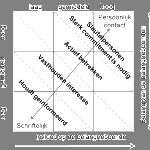 Indicatie Belang-Invloed matrix