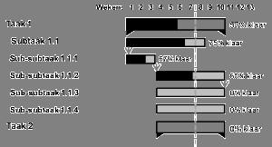 Gantt-diagram - voorbeeld