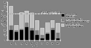 Toegevoegde waarde grafiek - voorbeeld
