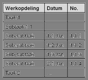 Werkopdeling in tijd - voorbeeld