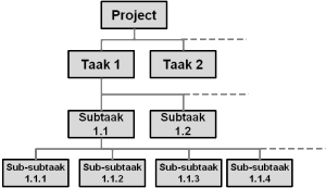 Work breakdown structure - voorbeeld