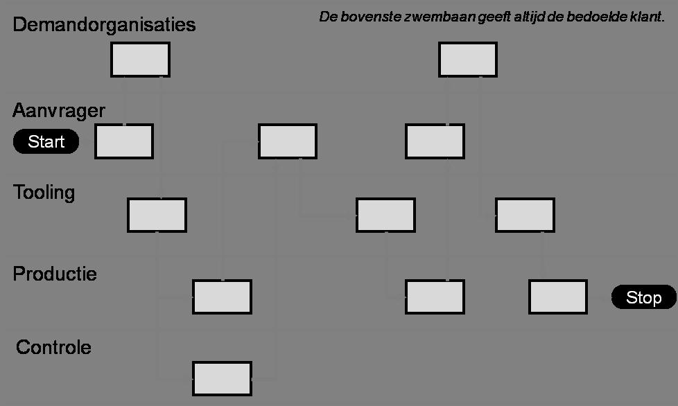 Zwembaan-stroomdiagram - Lean in een IT-omgeving