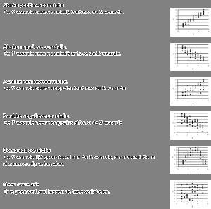 Verspreidingsdiagram interpretatie - voorbeeld